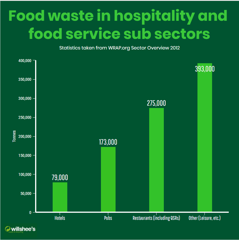 Food waste graph for hospitality sectors
